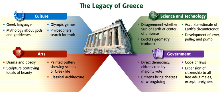 a look at governmental systems culture and art as the major legacies of the greeks The ancient greeks may have lived over 2000 years ago, but they left a lasting legacy that still affects western culture and way of life during the height of the greek civilization, greek culture spread throughout the mediterranean.